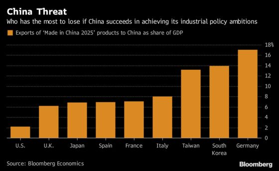 Germany, South Korea Are Most at Threat From Made in China 2025