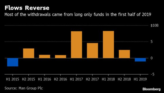 Quant Funds Lift Man Group Despite $1.1 Billion of Withdrawals