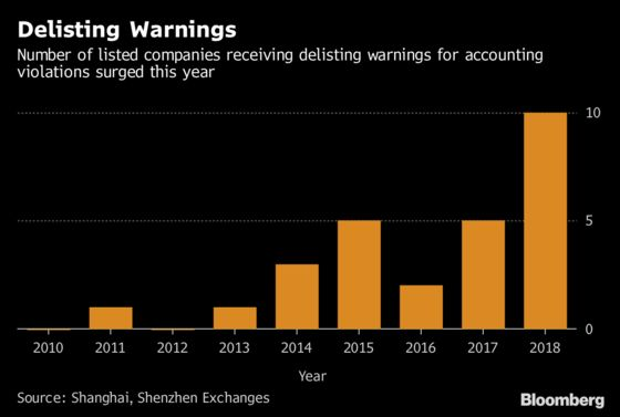 Delisting Risks Mount as China Tackles Accounting Violations