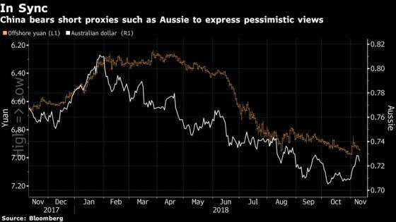 Traders Eye Yuan Proxies as China Intervention Risks Linger