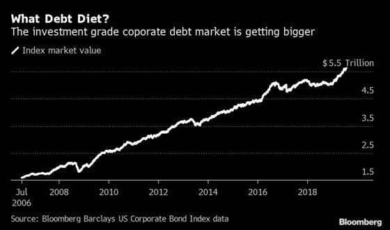 Corporate America Binges on Debt After Promising Austerity