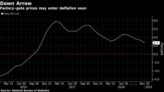 Factory Deflation Looms in China, Posing Risk to Global Prices