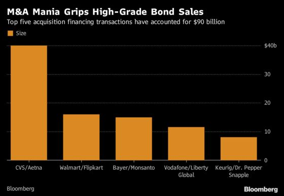 Investment-Grade Bond Investors Brace for a Rising Tide of M&A
