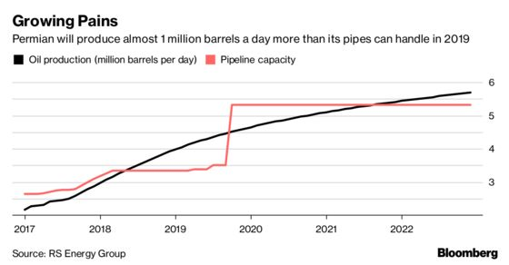 Permian Pinch Spurs a Pipeline Binge, and Fears of Overbuild