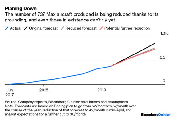Grounding the 737 Max Eases Turbulence for Airlines