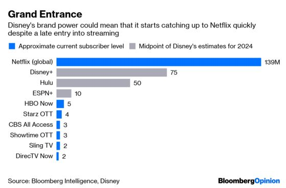 Disney+ in Name Alone Captures the Dilemma