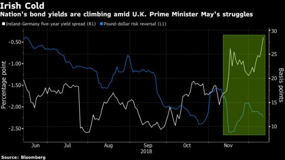 Irish Bonds Catch Brexit Britain's Cold as May's Future in Doubt