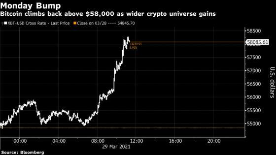 Digital Currencies Jump as Visa Pilots Crypto Settlement
