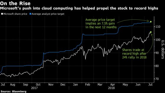 Microsoft Bulls Abound as Shares Rise to Record Before Earnings