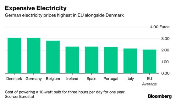 Germany's Economic Backbone Suffers From Soaring Power Prices