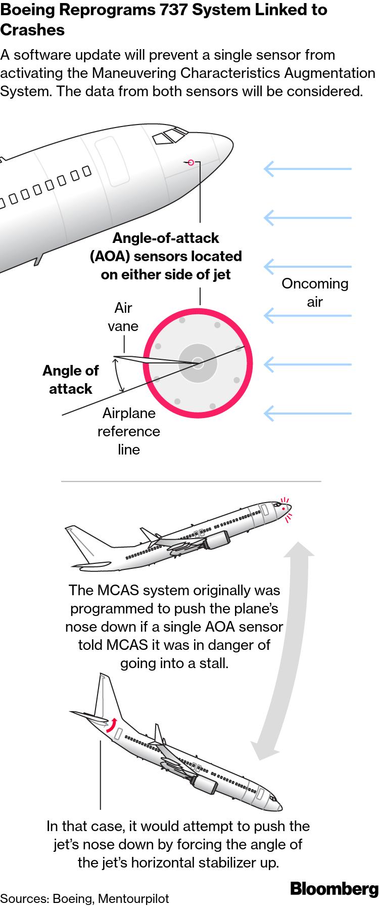 Boeing 737 Max Crashes: Sensors Vulnerable to Failure
