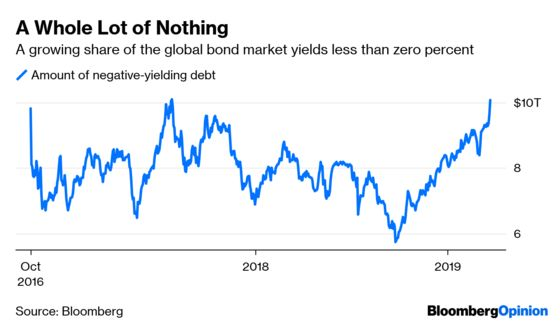 High Risk Is Not the Answer to Negative Yields