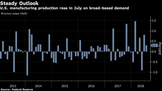 U.S. Manufacturing Production Rose for Second Month in July
