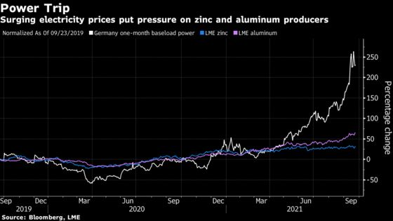Metals Giants Warn Power Crisis Could Derail Europe's Green Push