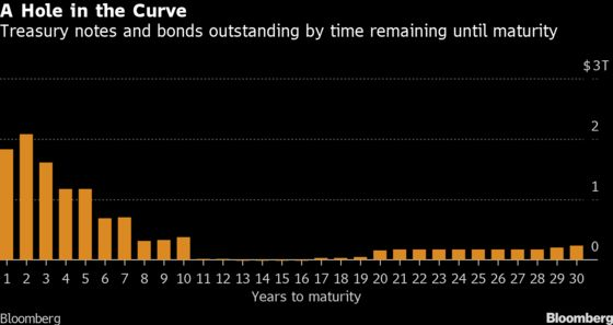 Treasury's 20-Year Reboot Drives Troubleshooting Across Curve