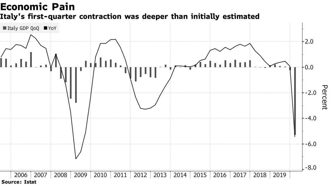 La contrazione del primo trimestre in Italia è stata più profonda di quanto inizialmente stimato