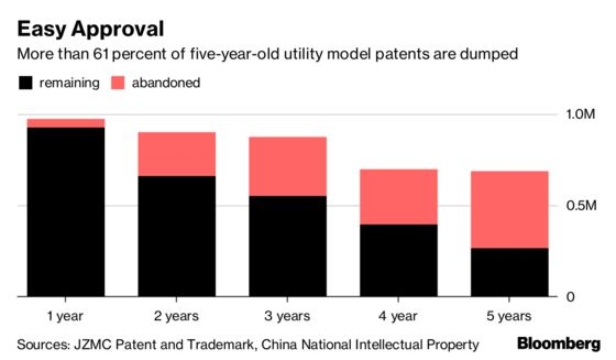 China Claims More Patents Than Any Country—Most Are Worthless