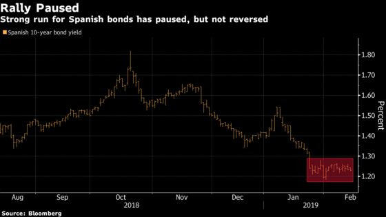 Spanish Bonds Show Little to Fear Before Possible Snap Election