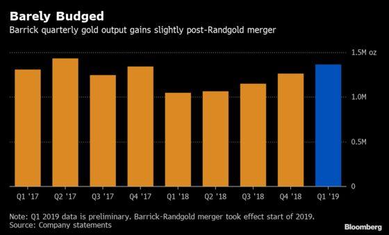 Barrick CEO Expects to Raise $1.5 Billion Through Asset Sales