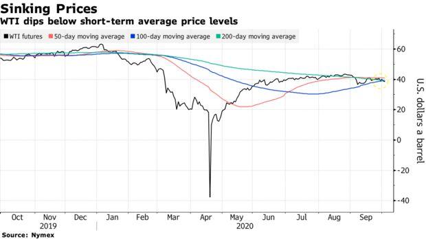 WTI giảm xuống dưới mức giá trung bình ngắn hạn