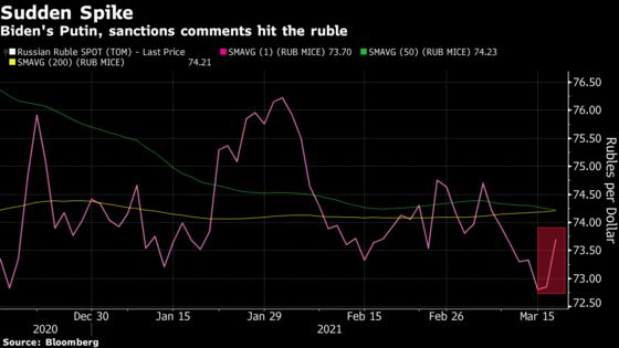 Russian Markets Take a Hit as Biden Vows Putin Will Pay a Price