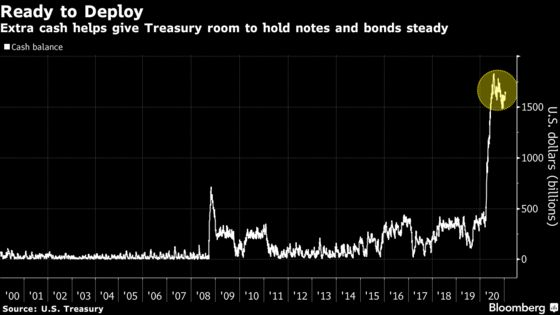 Treasury Market Set for a Respite From Record Supply Onslaught