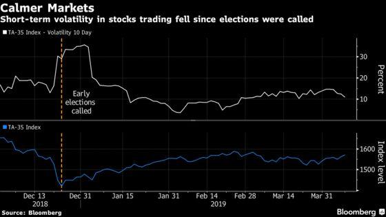 Few Signs of Election Jitters in Calm Israeli Stocks, Shekel
