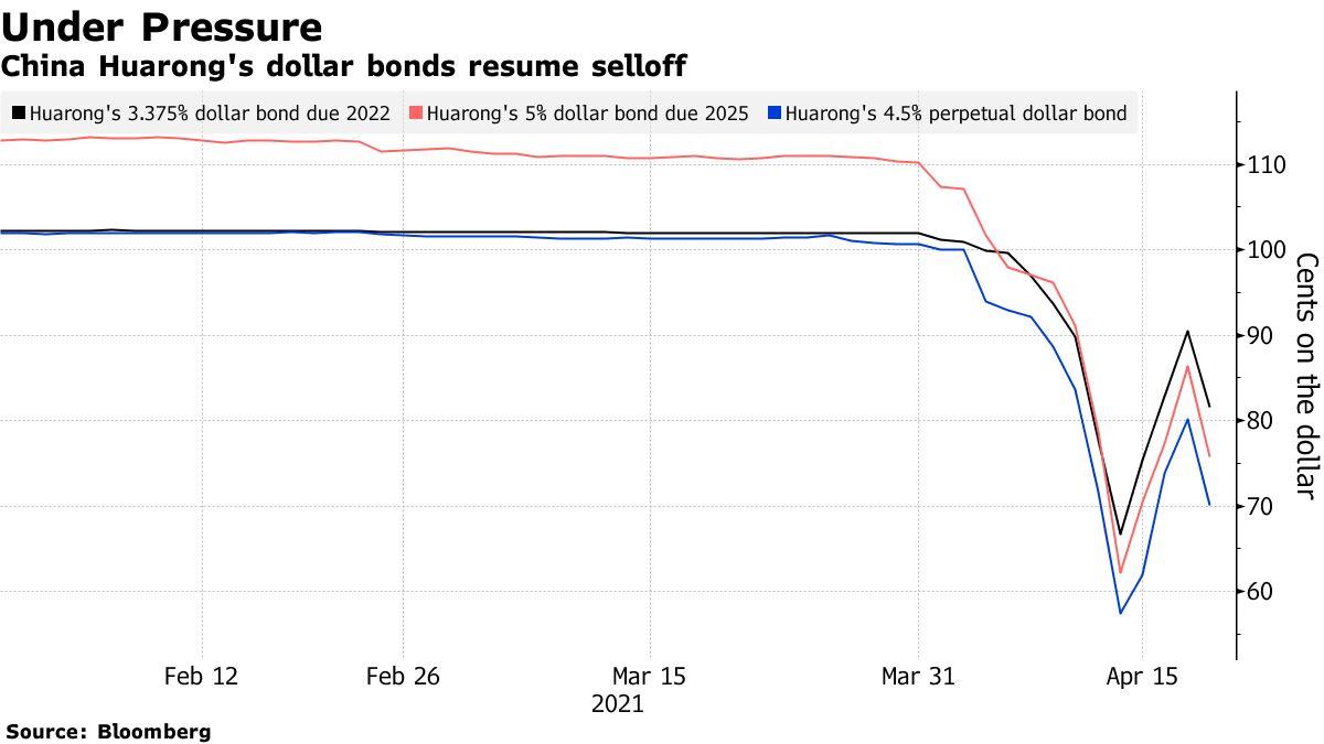China Huarong's dollar bonds resume selloff