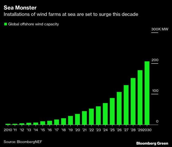 Big Oil's Green Push Has Offshore Wind CEO Looking Over Shoulder