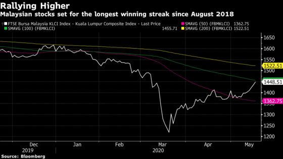 Malaysian Stock Index Posts Longest Rally in Almost Two Years