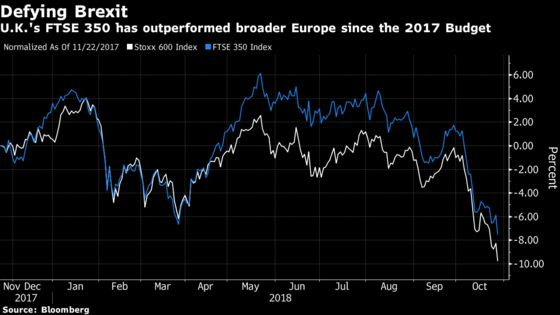 These Are the Stocks to Watch as Hammond Delivers U.K. Budget