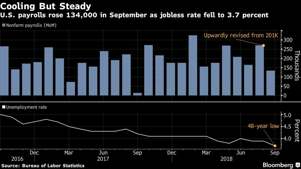 us jobs report payrolls cool while jobless rate hits 48 year low