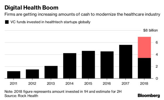Investors Aim $1 Billion at Young Companies Trying to Save Our Lives