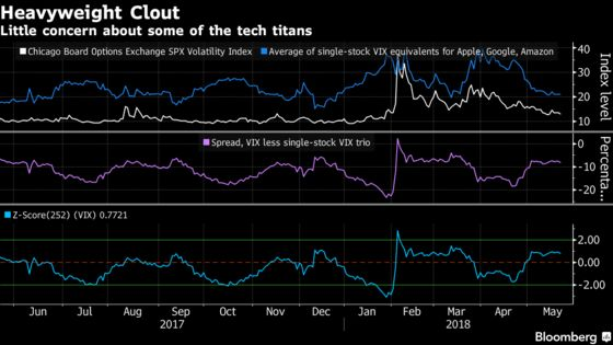 Back to Normal for Technology Heavyweights as Fear Disappears