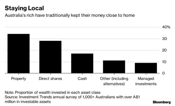 Credit Suisse Is Setting Its Sights on a New Generation of Wealthy Australians