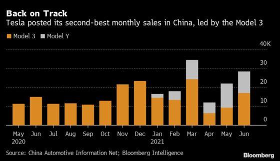 Tesla China-Made Car Sales Continue Climb Back Toward Record