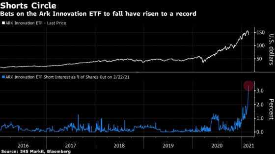Cathie Wood Funds Whipsawed Amid Record Outflows, Rate Spike