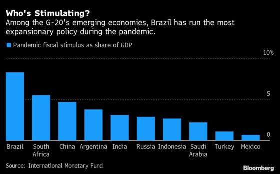 Brazil Went All-In on Covid Stimulus But Let the Virus Run Wild