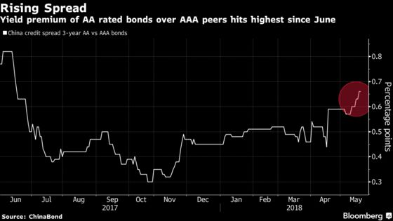 Default Jitters in China's Bond Market Are Crimping Note Sales