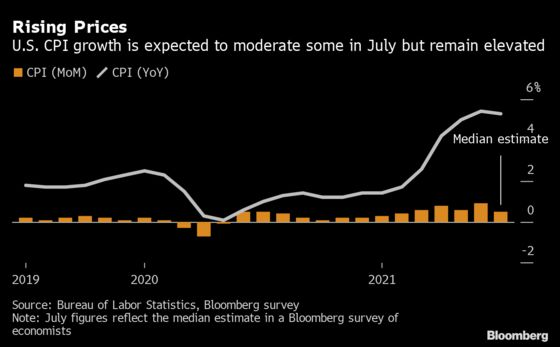 U.S. Inflation to Stay Hot in July as Sellers Flex Pricing Power