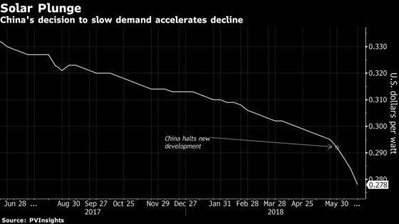 Solar Prices Nosedive After China Pullback Floods Global Market