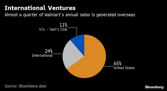 Private Equity May Be Coming for Walmart's Asda