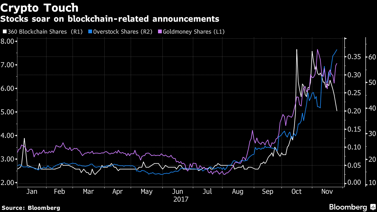 Blockchain Is the Latest Pixie Dust for Stocks