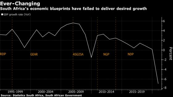 South Africa Seen Risking More Frequent Unrest Without Reforms