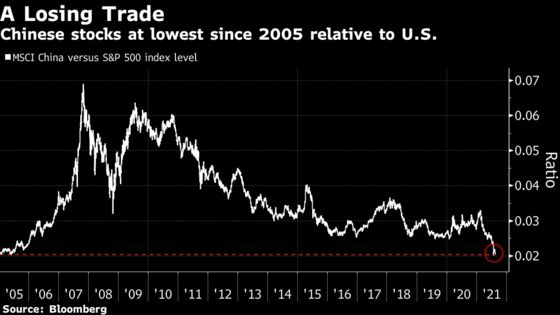 Americans Turn Against China Stocks as Crackdown Angst Deepens