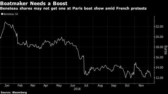 Beneteau CEO Predicts Yellow-Vest Disruption at Paris Boat Show