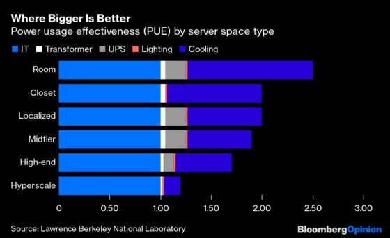 Energy Efficiency Is a Hot Problem for Big Tech'sData Centers