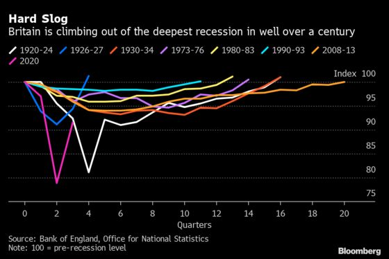 U.K. Heads for Deeper Double Dip Recession With Third Lockdown