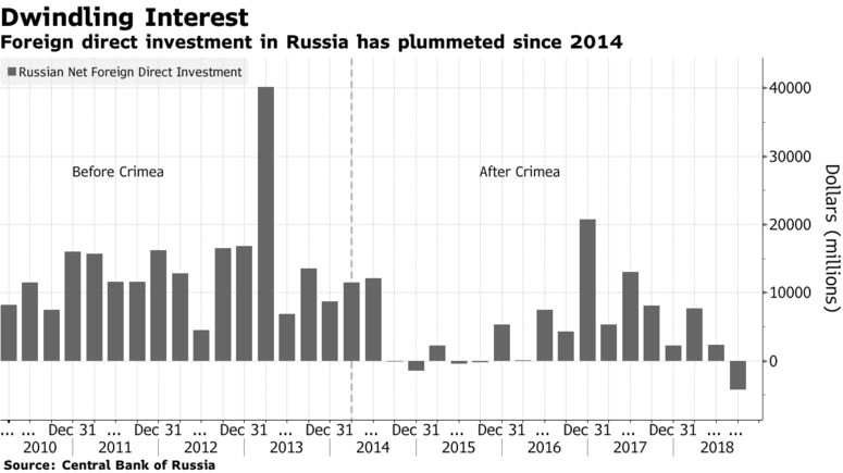 Foreign direct investment in Russia has plummeted since 2014