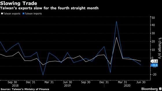 Taiwan's Export Slump Worsens as Second-Wave Fears Sap Demand